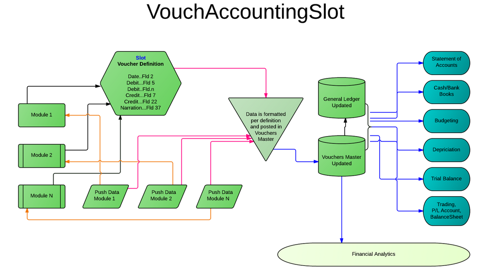 A flow chart depicting the accounting slot where any module can be plugged/unplugged.